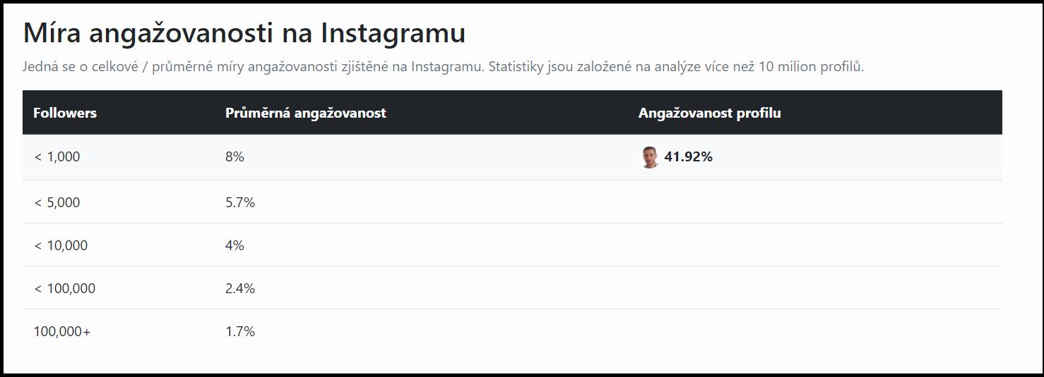 průměrná míra angažovanosti Instagram profilů
